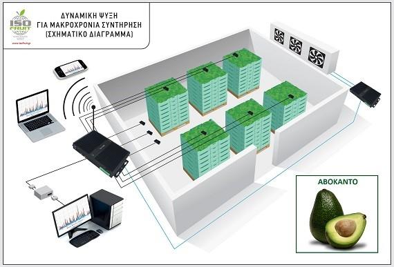 Ψυκτικός θάλαμος δυναμικής ψύξης μακροχρόνιας συντήρησης και σχηματική απεικόνιση των εξαρτημάτων ελέγχου και ρύθμισης των παραμέτρων λειτουργίας.
